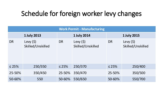 Foreign Worker Levy Changes - Multiway Employment Singapore
