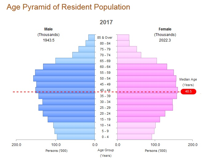 Age Demographic Time Bomb - Multiway Employment SIngapore